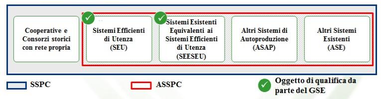 Schema Classificazione SEU